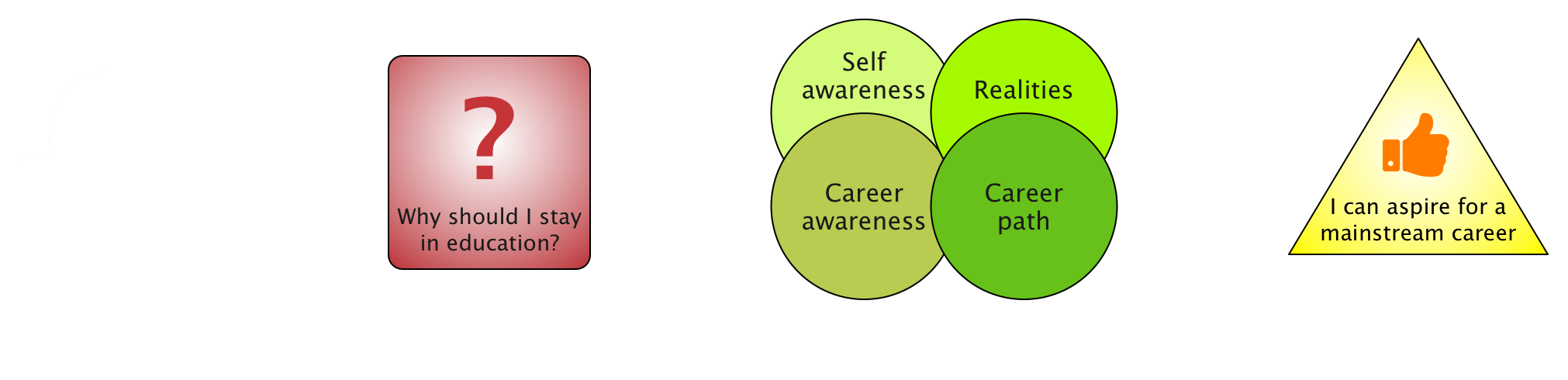The CareerAware process